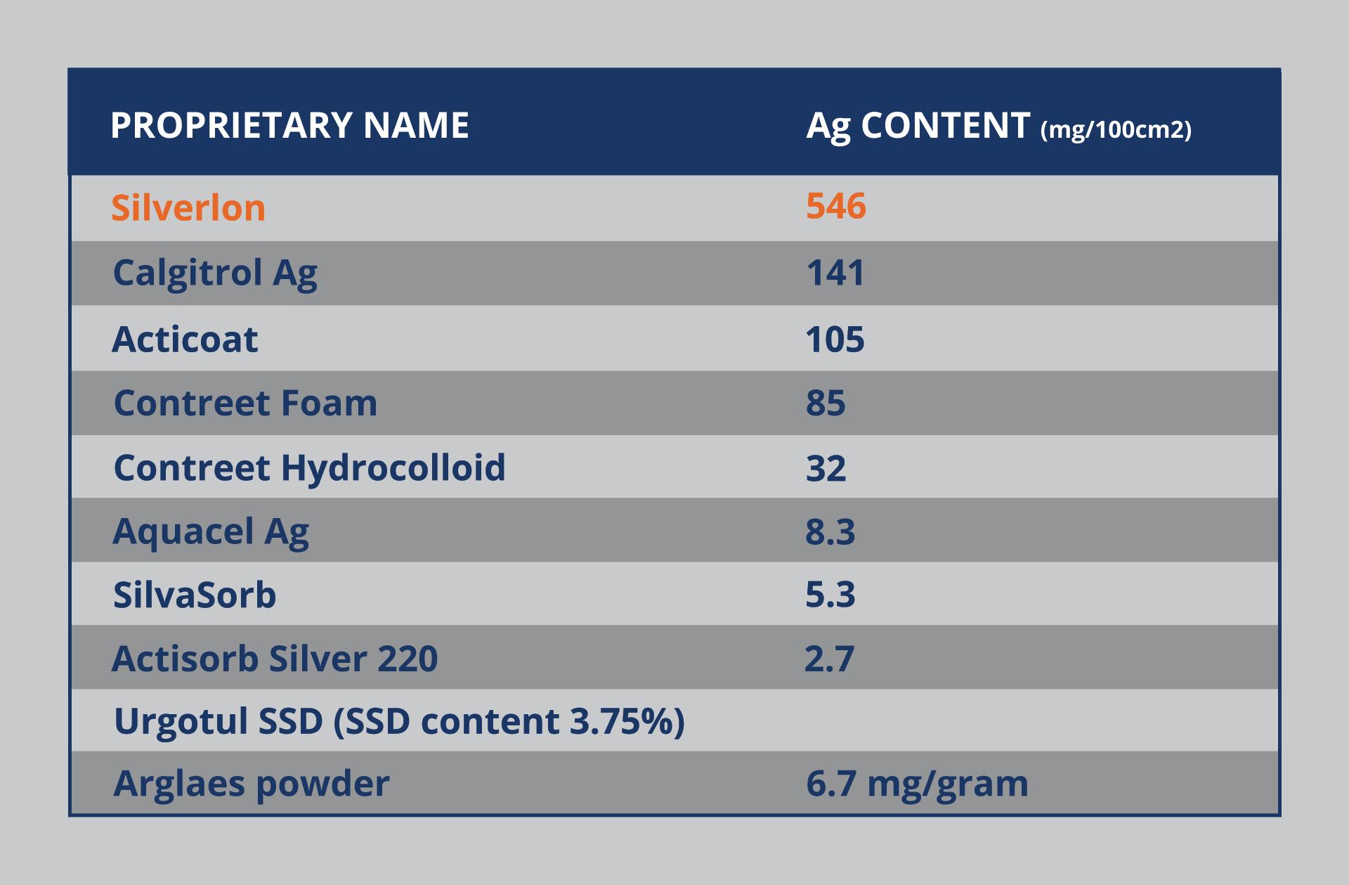 Silverlon AG Content Chart
