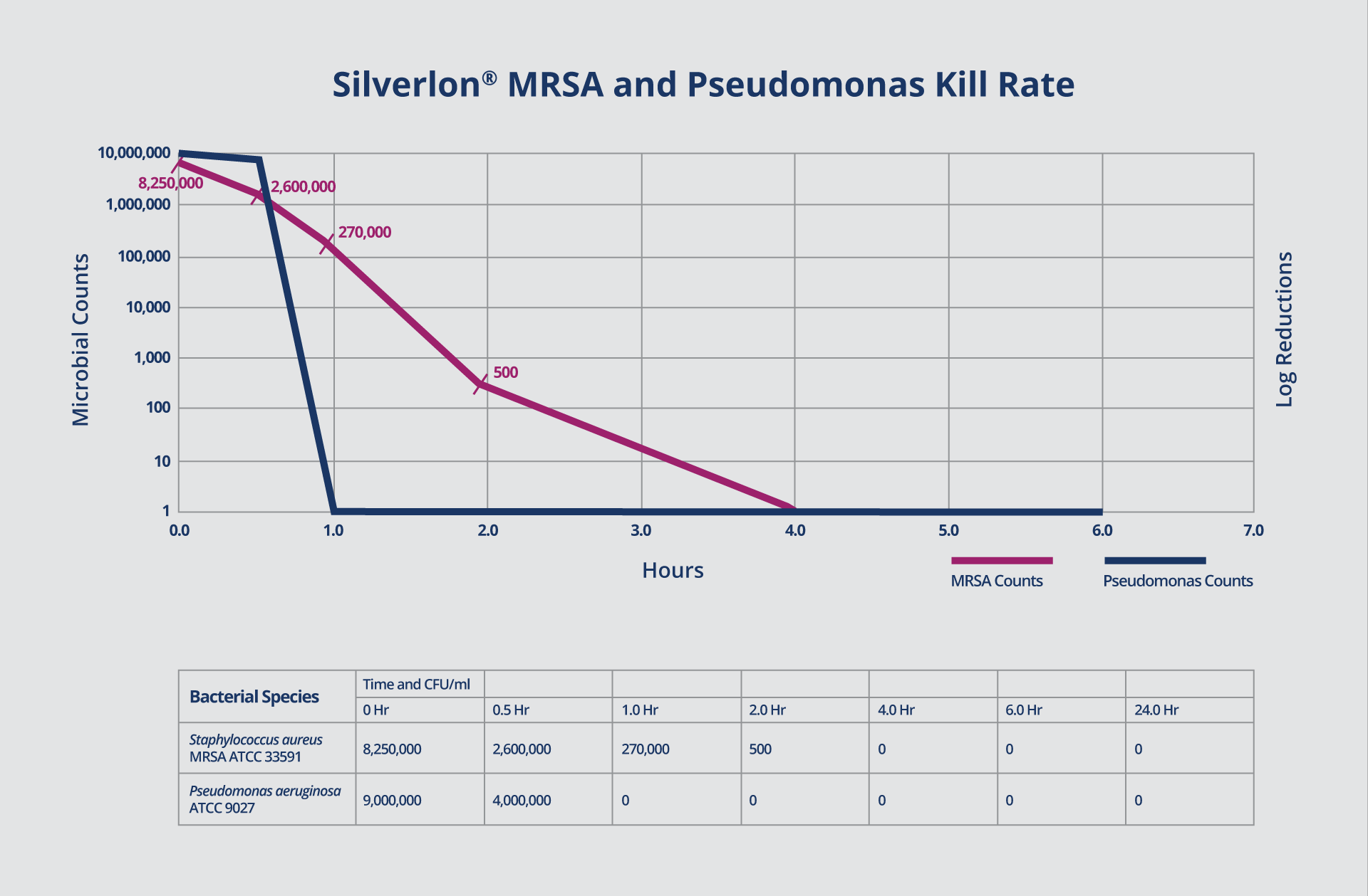 Silverlon MRSA and Pseudomonas Kill Rate Chart